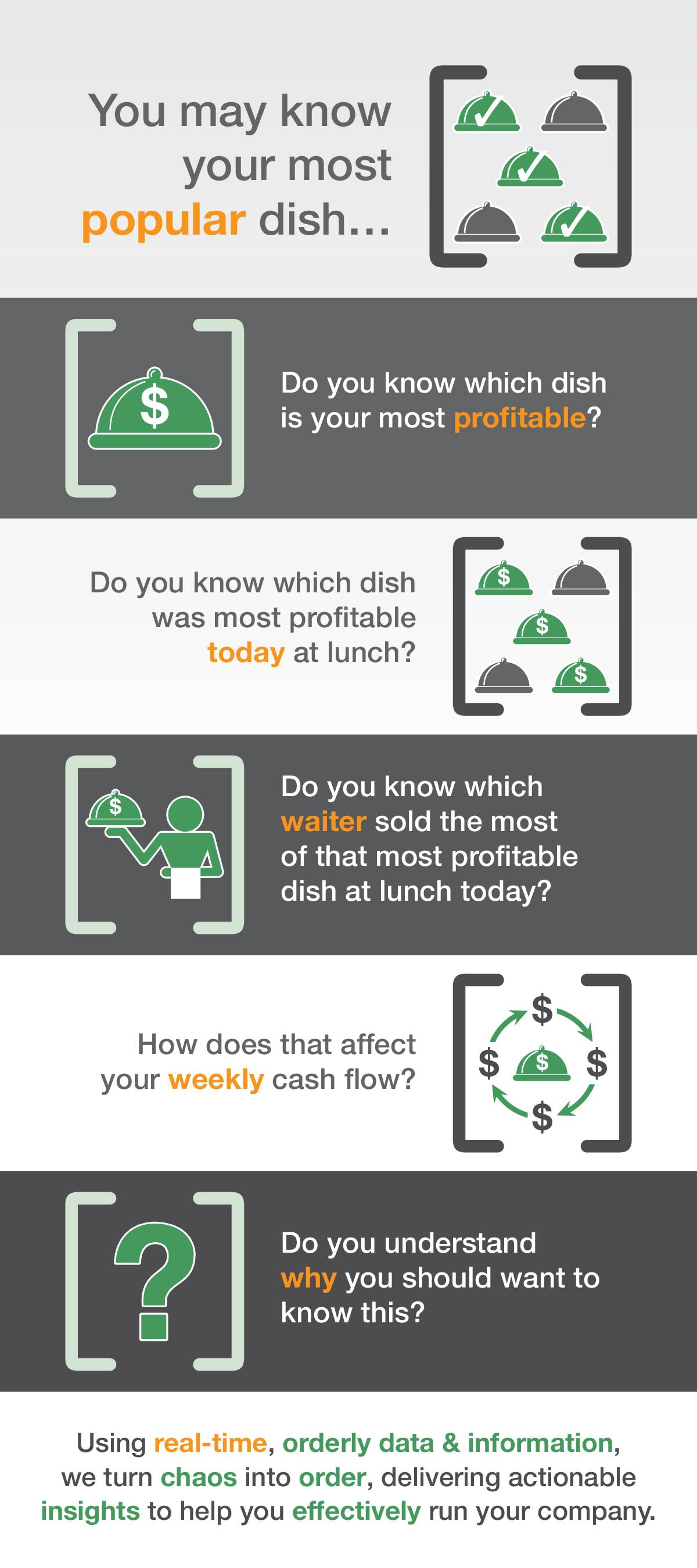 Infographic: Do you know your most profitable dish?