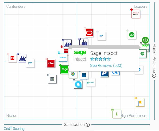 G2 Accounting Grid - Sage Intacct